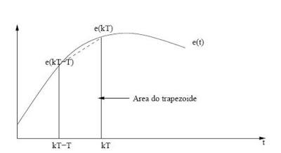 Gráfico de aproximação por Transformada de Tustin