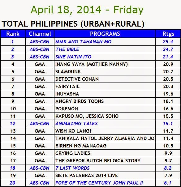 April 18, 2014 Kantar Media Nationwide Ratings