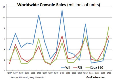A plataforma XBOX 360 foi o mais vendida em janeiro