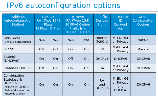 AutoConfiguration Options