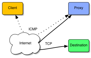 how ICMP tunnel / ping tunnel works.