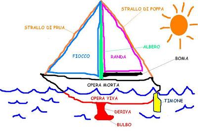 Crociere in sardegna for Parti di una barca a vela