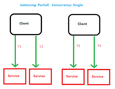 Instance mode as Per Call and Concurrency mode as Single