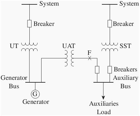 technical consultant solution in a optimized way electrical systema typical plant single line diagram of electrical distribution system is shown in electricity billing