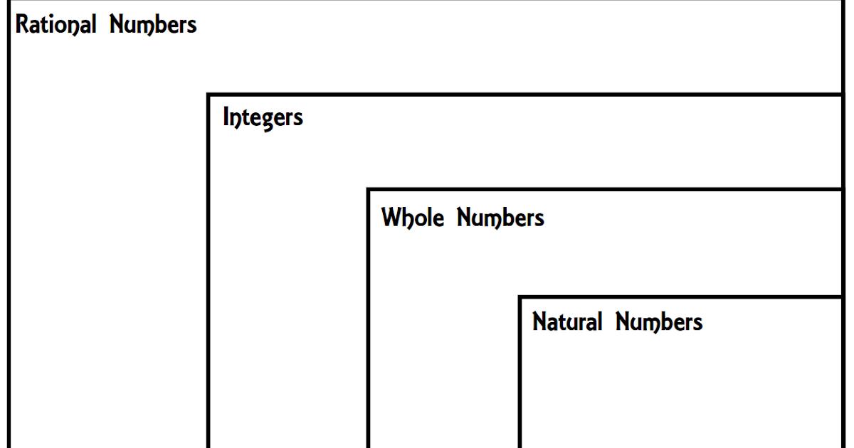 teaching in an organized mess  rational numbers venn diagram