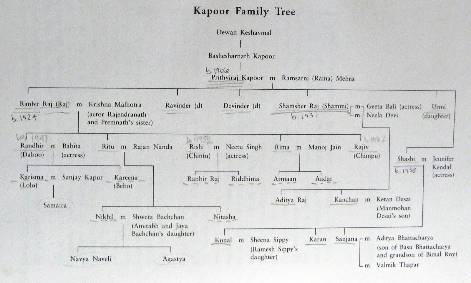 family tree sheet