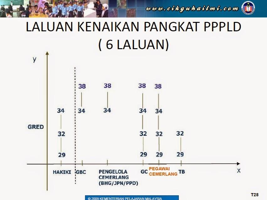 Laluan Kenaikan Pangkat bagi Guru PPPLD