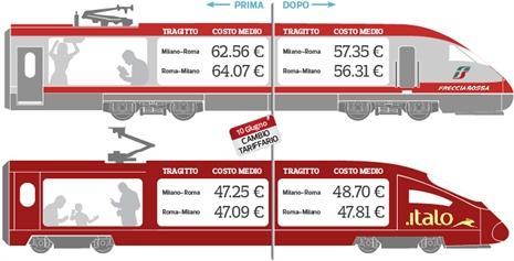 Les chroniques ferroviaires de - Binario italo porta garibaldi ...