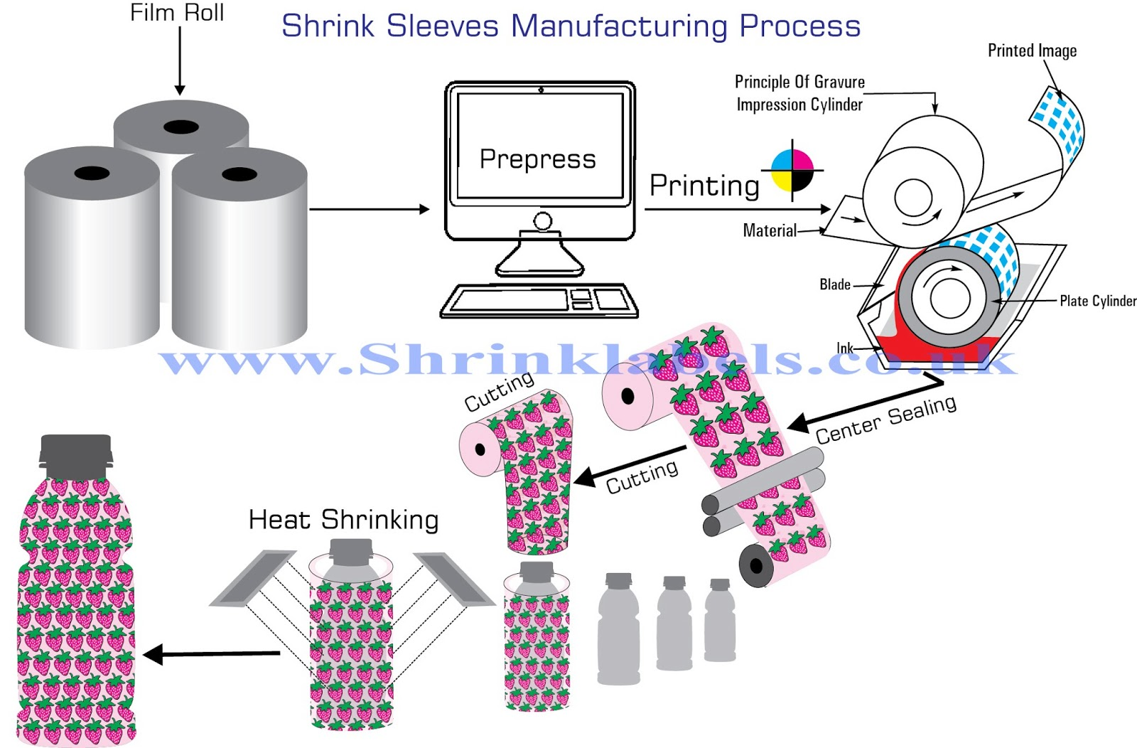 Paper bag manufacturing process - Heat Shrink Sleeve Labels Application Process