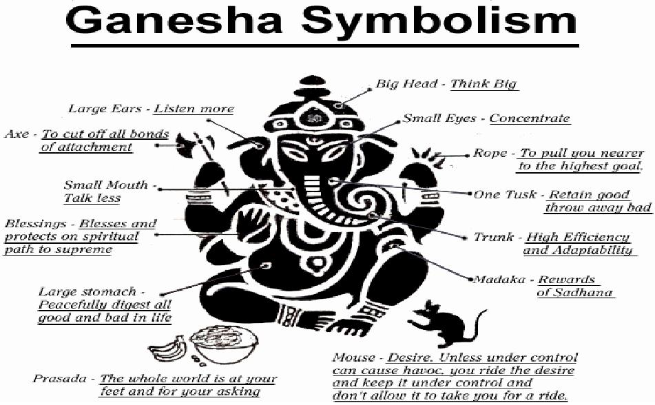 The Voice of the Zamorin: Ganesha - Understanding the ...