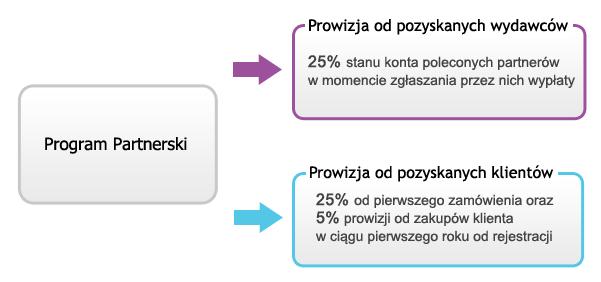 iBroker.pl
