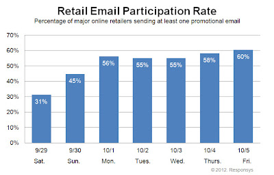 Click to view the Oct. 5, 2012 Retail Email Participation Rate larger