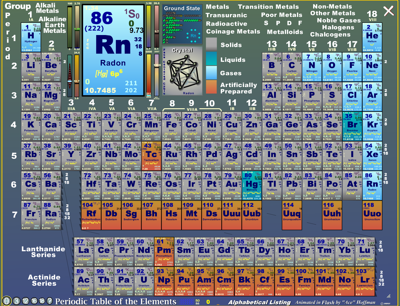 Periodic table name periodic table info periodic table of the a chemical element is a pure chemical substance consisting of one type of atom distinguished by its atomic number which is the number of protons in its gamestrikefo Images