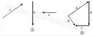 Gambar cara Melukis Resultan Beberapa Vektor dengan Metode Poligon