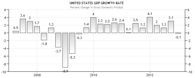 the impact of the 2008 recession on the united states economy