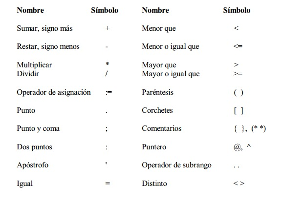 elementos sintacticos de un lenguaje:
