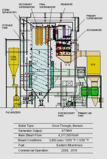 COAL BASED THERMAL POWER PLANTS: BOILER THEORY
