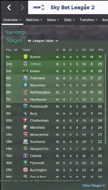 football manager 2015 lower league management