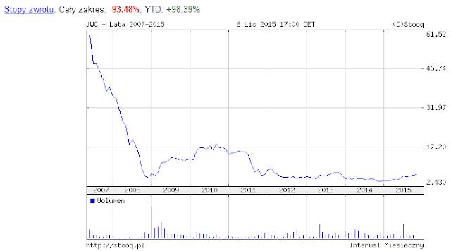 Wykres ceny akcji JW Construction