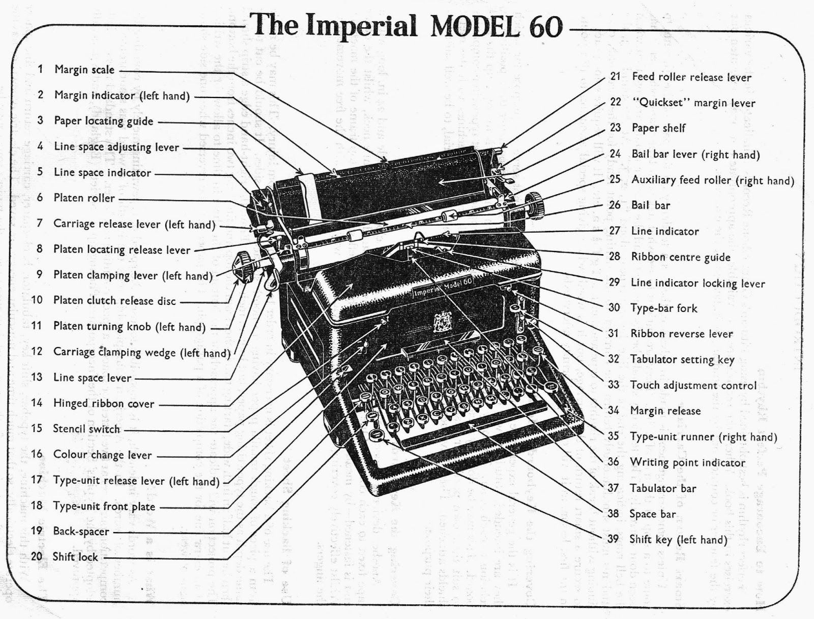 oz typewriter  what u0026 39 s what and where u0026 39 s what on a 1950 standard typewriter