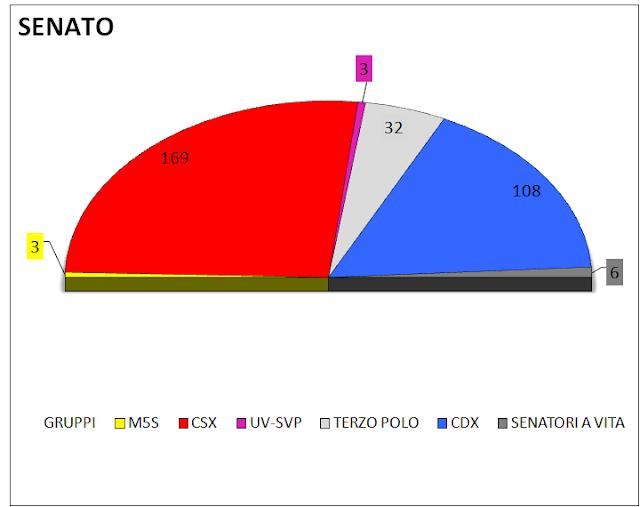 Media settimanale dei sondaggi (2 maggio): intenzioni di voto e distribuzione dei seggi alla Camera e al Senato