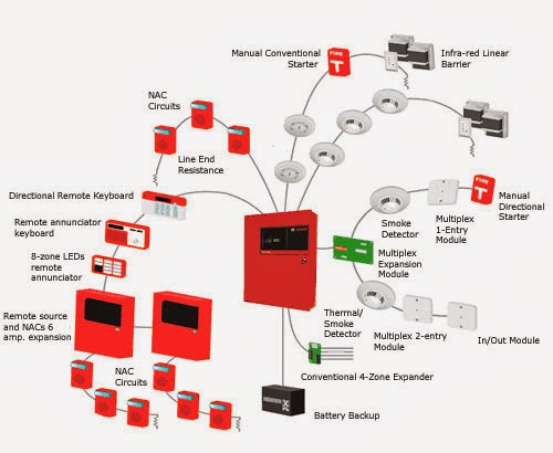 Fire Balarm Bpanel Bdiagram Bconventional on fire alarm systems circuit diagram