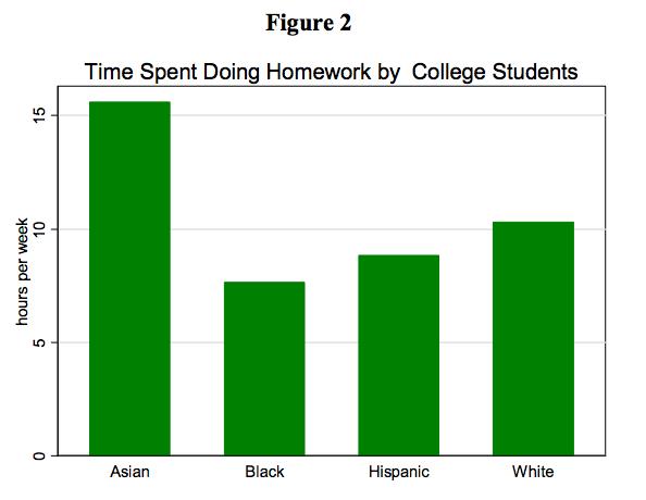 College statistics homework help