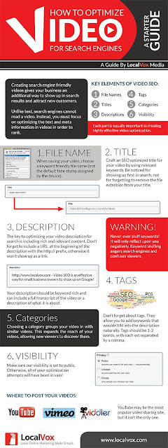 How To Optimize Videos for SEO infographic