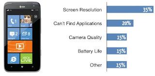 kelemahan smartphone HTC Titan II