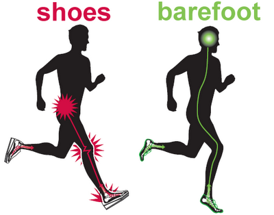 Shoes vs Barefoot