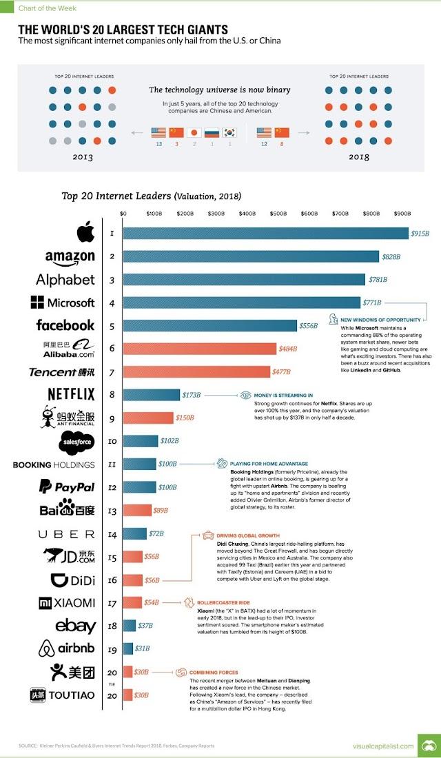The world 20 largest technology giants - China vs USA