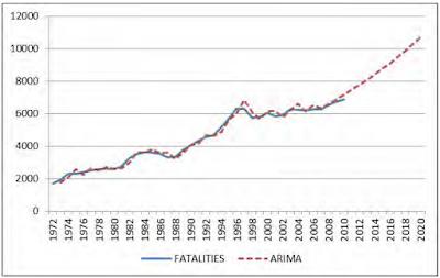 Dari statistik kadar kemalangan di Malaysia semakin meningkat.
