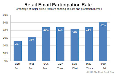 Click to view the Sept. 30, 2011 Retail Email Participation Rate larger