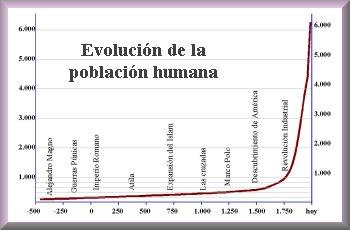EVOLUCION POBLACION HUMANA Y LA CRISIS