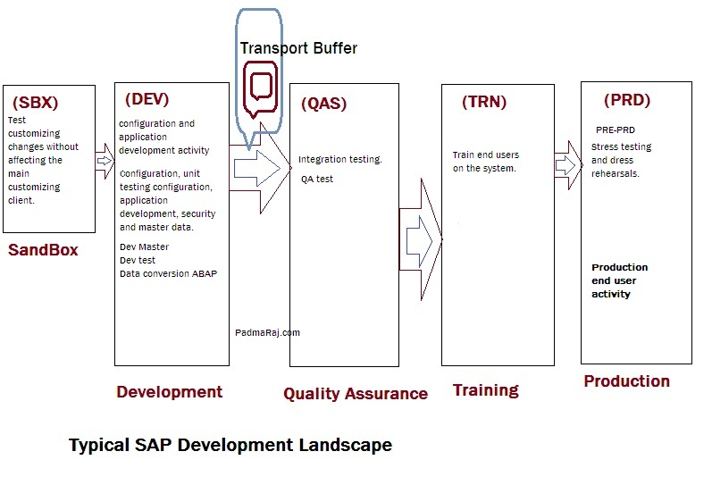 sap training and development Sap successfactors is a wellness, training, and more the atd international conference & exposition is the largest event for talent development.