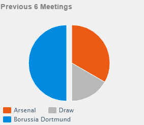 head to head Arsenal vs Dortmund