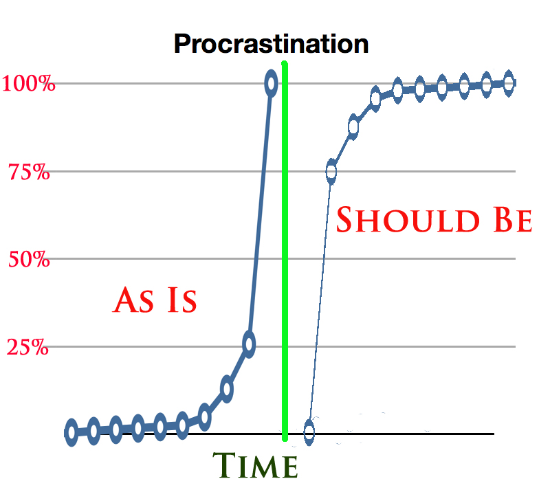 coping with procrastination Procrastination, they've realized, appears to be a coping mechanism when people procrastinate, they're avoiding emotionally unpleasant tasks and instead doing something that provides a temporary mood boost the procrastination itself then causes shame and guilt — which in turn leads people to.