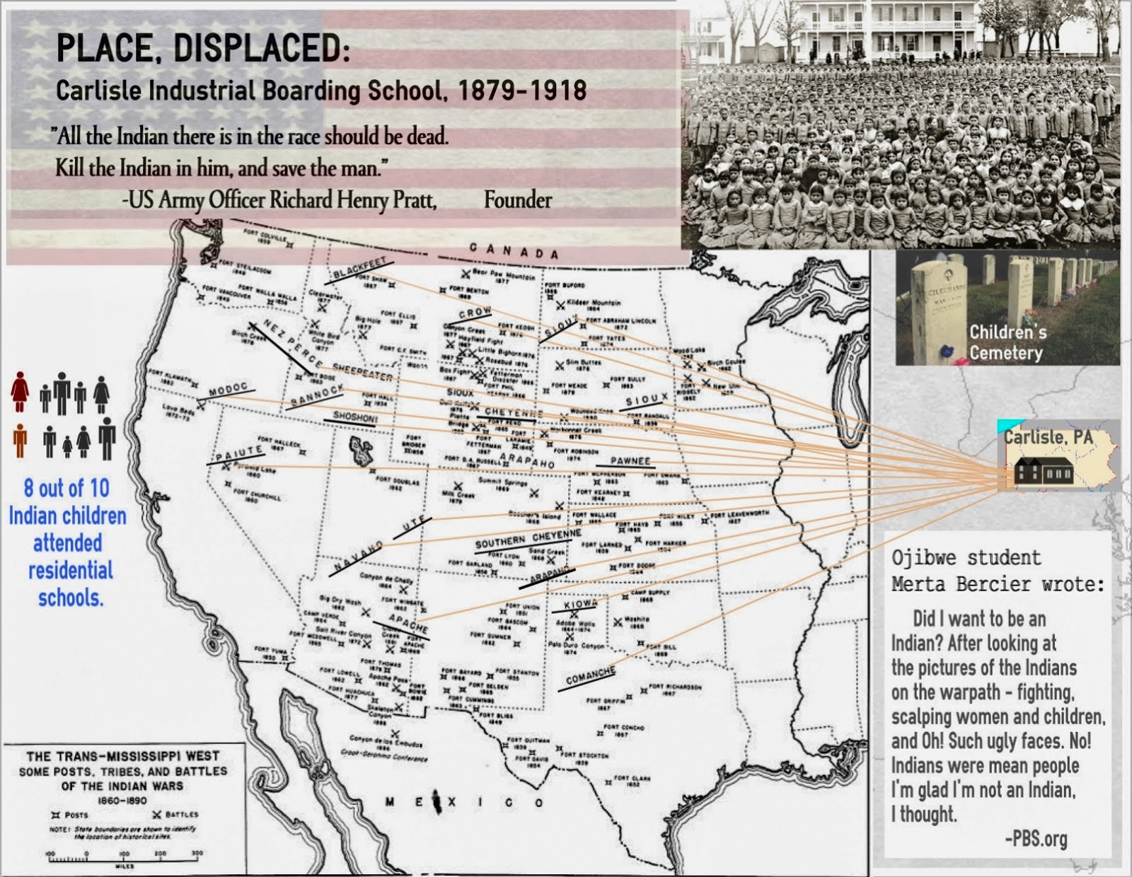 this infographic gives an idea of the diaspora of native children accompanying us efforts to acculturate and assimilate american indians through