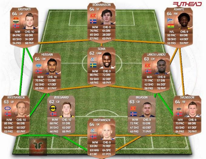 Equipo de la liga noruega FIFA 15 Ultimate Team, Tippeligaen team FUT 15