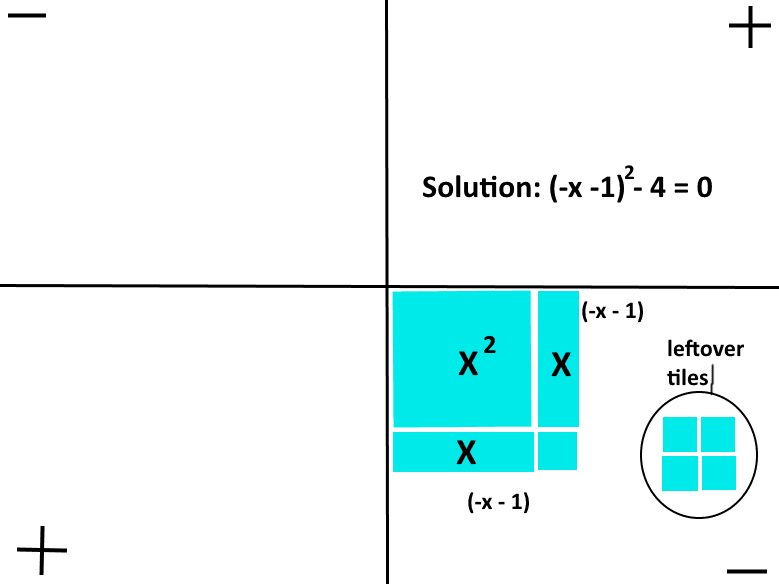 Math and My Thoughts: Working with Algebra Tiles