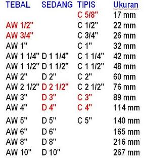 Daftar harga ukuran pipa pvc