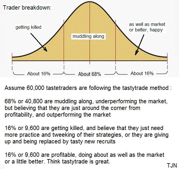 Small percentage of tastytrade members beat market