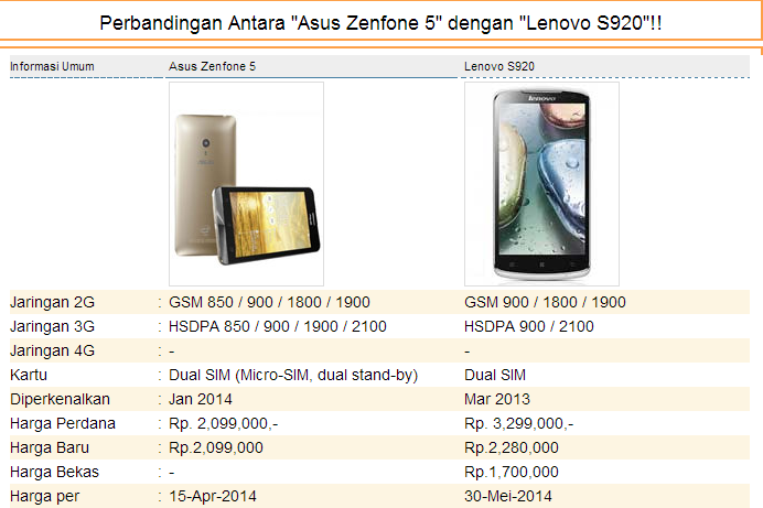 Asus Zenfone 5 vs Lenovo S920