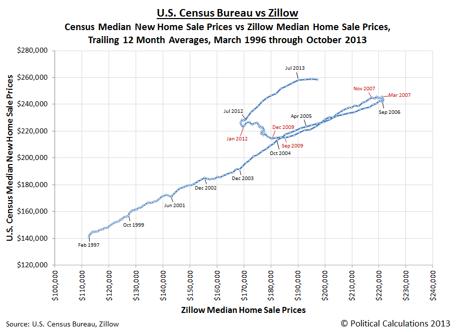 trend-ttm-median-US-new-home-sale-prices-vs-zillow-median-home-sale-prices-mar1996-thru-oct2013 U.S. New Home Sale Prices Stalling Out