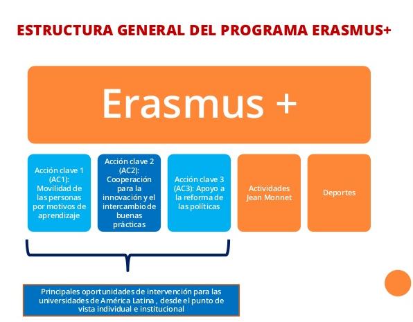 Estructura  Programa Erasmus +