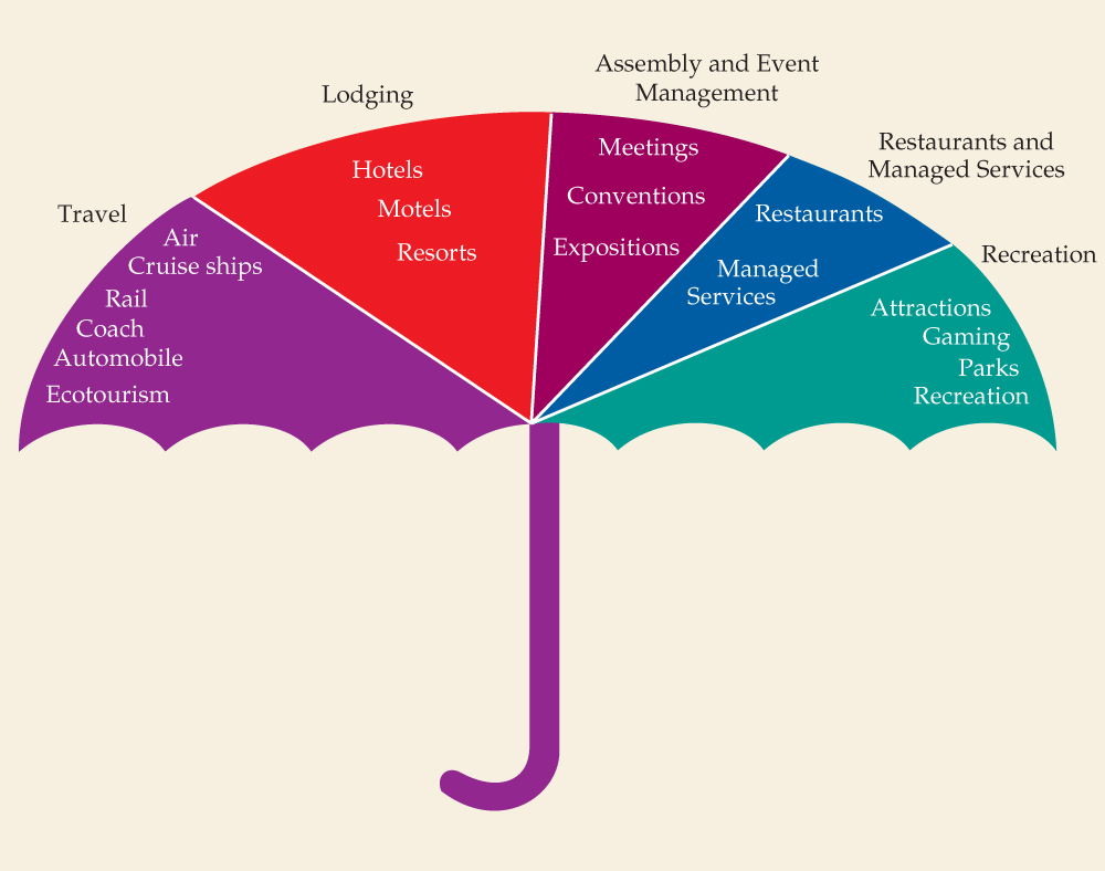 Above Figure Shows Various Career Opportunities In Todays Globalized World For A Hospitality Graduate