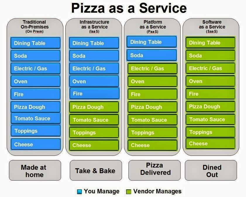 service oriented architecture example - pizza as a service
