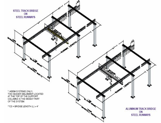 Overhead Crane Assembly : Bridge garden picture crane kits