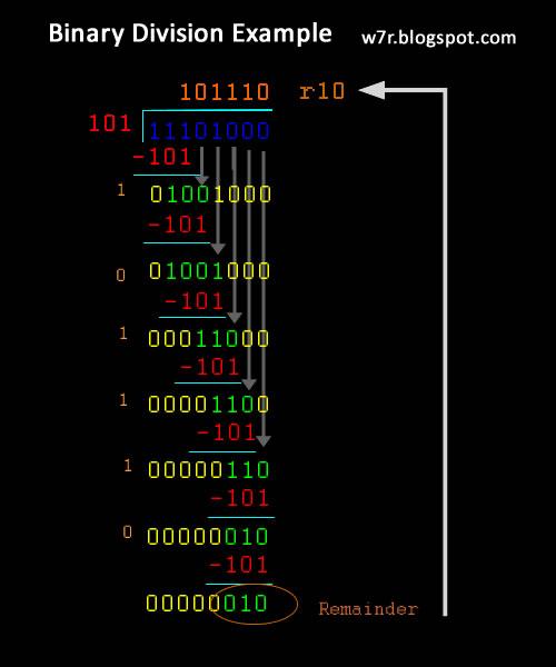Binary division methods