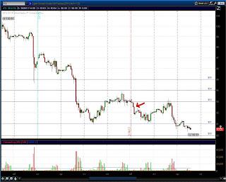 Часовой график CL (нефть)